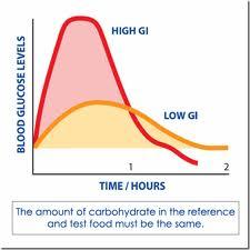 que es el indice glucemico