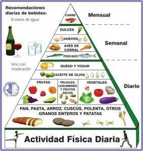 La Dieta Mediterránea Para Comer Mejor